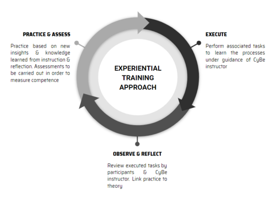 Experiential Learning Loop - CyBe Construction